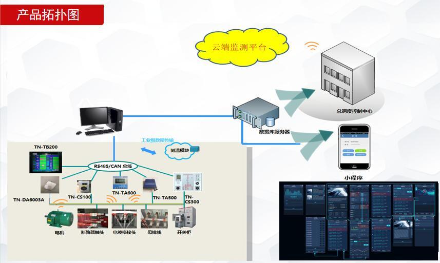 泰恩科技电力无线测温云平台系统是如何应用